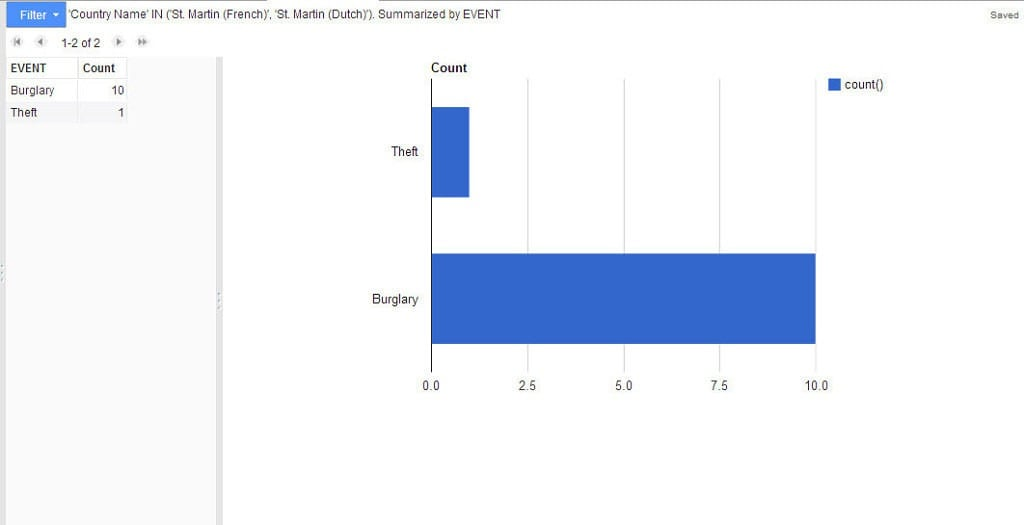 St Martin Combined Dutch and French Graph 2014