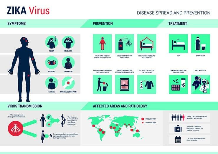 Zika-Virus-Infographic-740